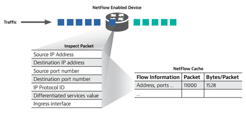 netflow enabled device