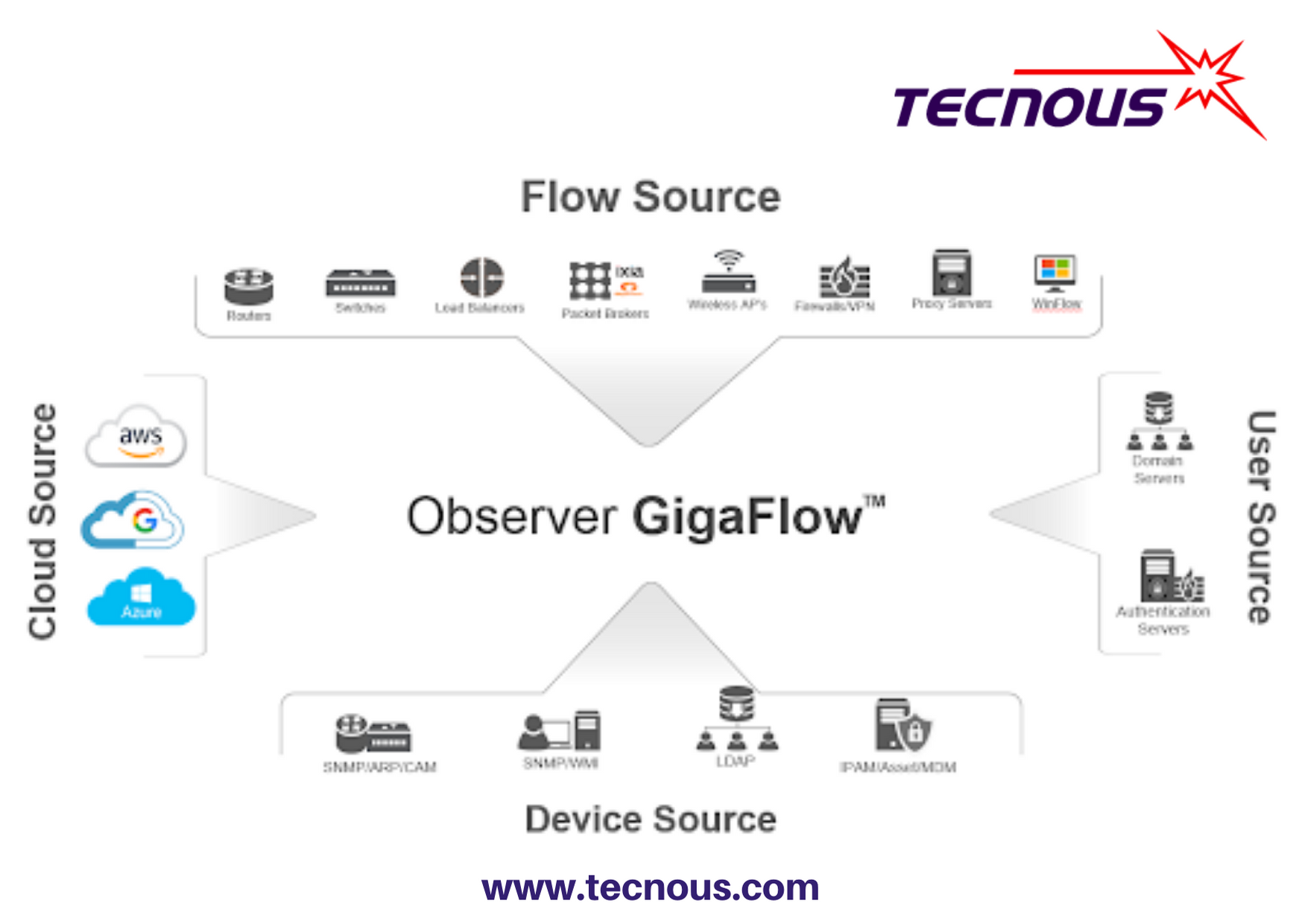 NetFlow vs. Packet Data