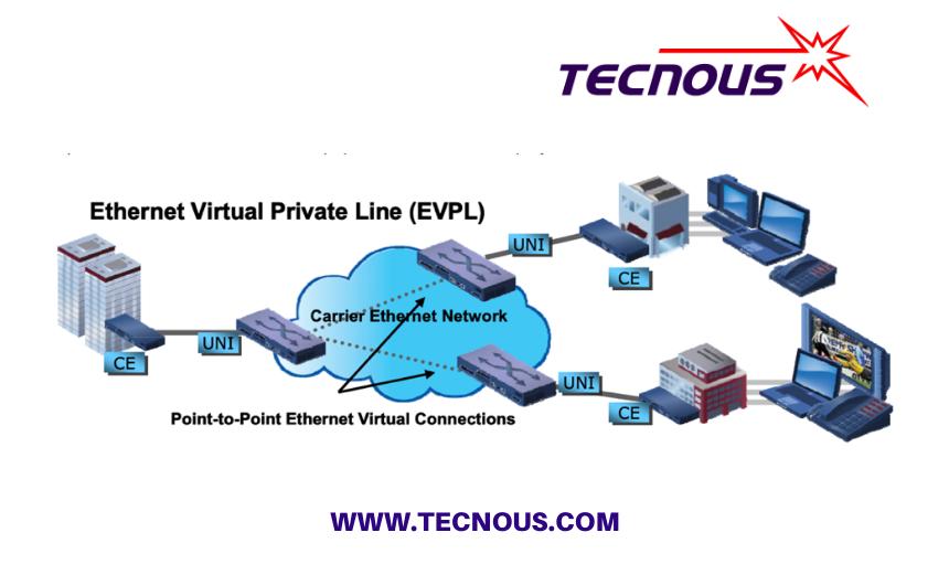 Escenarios de verificación de multi servicios Ethernet, según MEF