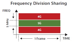 frequency division sharing