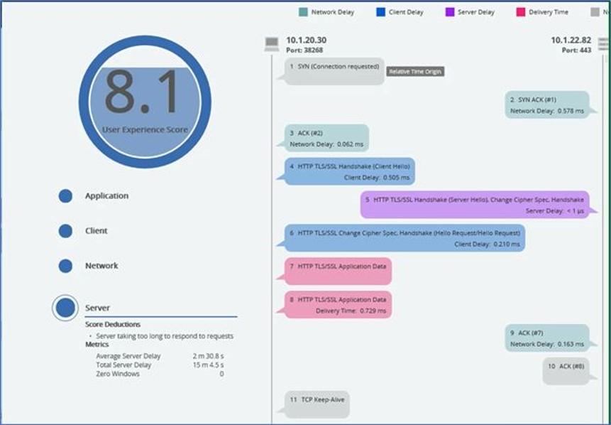 Figura 2 – Puntaje EUE utilizando aprendizaje automático